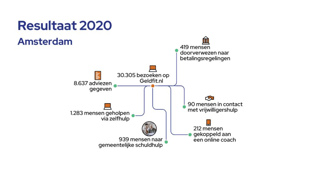 Resultaat van Amsterdam in 2020